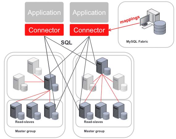 Der Fabric-Knoten kümmert sich um Failover und Lastverteilung im Cluster, für den Anwendungs-Konnekltor ist die Topologie transparent.