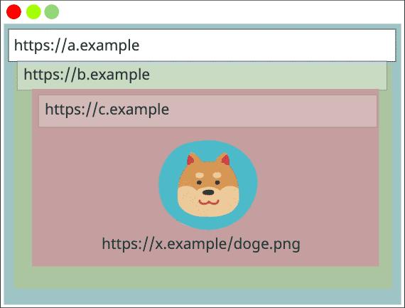 Chrome überprüft nun den Kontext, in dem eine Ressource geladen wurde, bevor der Inhalt aus dem Cache geliefert wird.
