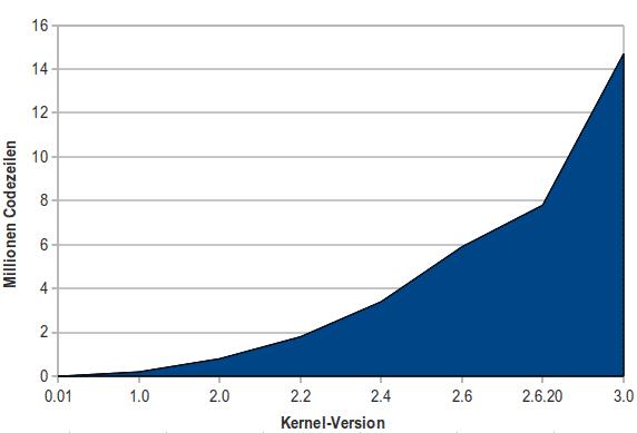 Der Umfang des Linux-Kernels wächst kontinuierlich.