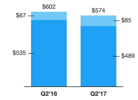 Umsatzvergleich mit dem Vorjahr. Hellblau der Umsatz aus Datenlizenzen und anderem, blau aus Werbeanzeigen.
