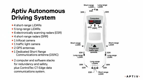 Autonomes Fahren benötigt viel Technik.