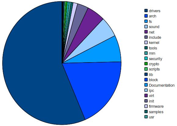Der Löwenanteil des Codes entfällt auf Treiber, Dateisysteme und architekturspezifischen Code.