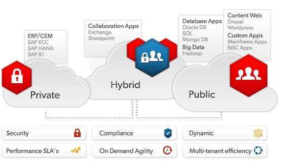 Virtustreams hybriden Cloud-Angebote setzen unter anderem auf die Produkte des Partners SAP.