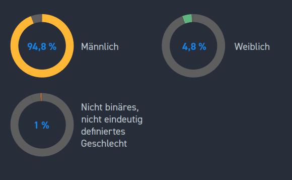 Ein Ergebnis, das kaum jemand verblüffen wird: Wie auch in den USA sind die weiblichen Entwickler in Deutschland mehr als deutlich in der Unterzahl. (Bild: Stack Overflow)
