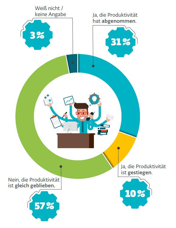 Geteilte Meinung in Unternehmen in Sachen Produktivität – aber das Homeoffice kommt in immer mehr Firmen an.