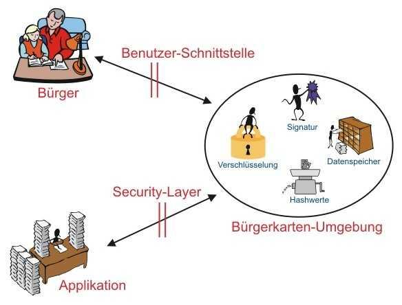 Modell der österreichischen Bürgerkarte