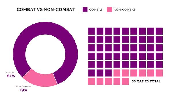 Wenig Pazifismus auf der E3: Nur 19% aller Ankündigungen kommen ohne Gewalt aus.