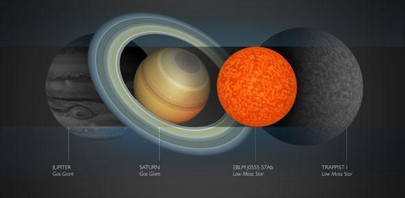 Größenvergleich des Sterns