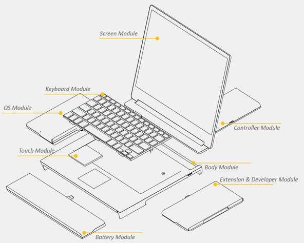 Modularer Laptop Pangea