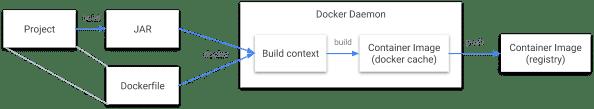 Der Ablauf eines Builds mit Docker