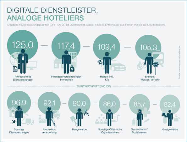 Antrieb Mittelstand Digitalisierungsbarometer
