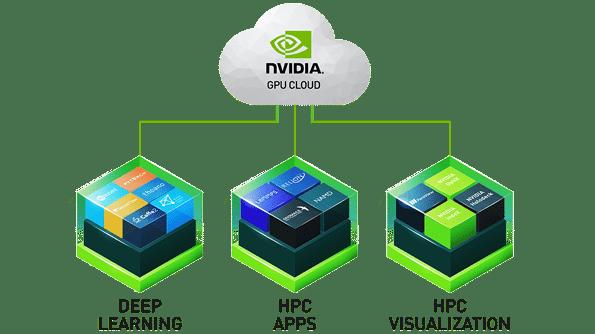 Nvidia bietet Container jetzt auch für HPC und Visualisierung an.