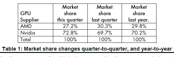Grafikkarten-Marktanteile im dritten Quartal 2017