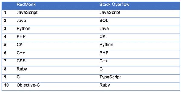 Die meistgenutzten Programmiersprachen 2017