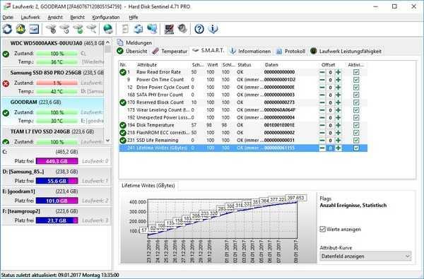 Der kostenpflichtige HD Sentinel zeigt SMART-Werte zuverlässig an und eignet sich auch zur Langzeitüberwachung von SSDs und Festplatten.