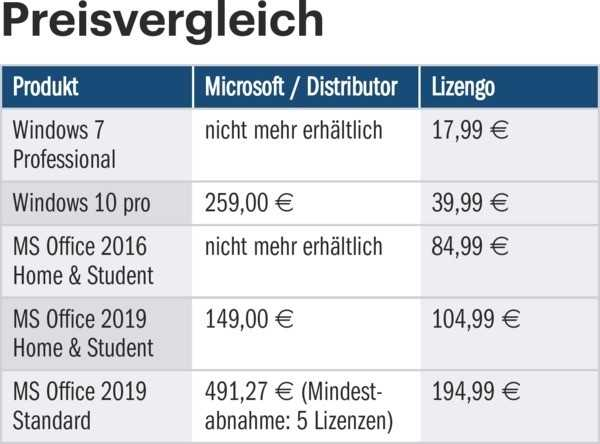 Office-Lizenzen im Vergleich