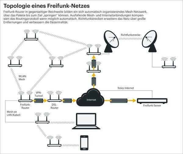 Topologie eines Freifunk-Netzes