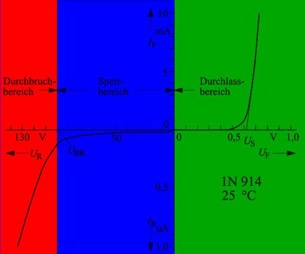 Eine Diodenkennlinie mit Durchbruchbereich, Durchlassbereich, und Sperrbereich