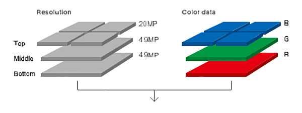 Sigma Foveon Quattro Sensor