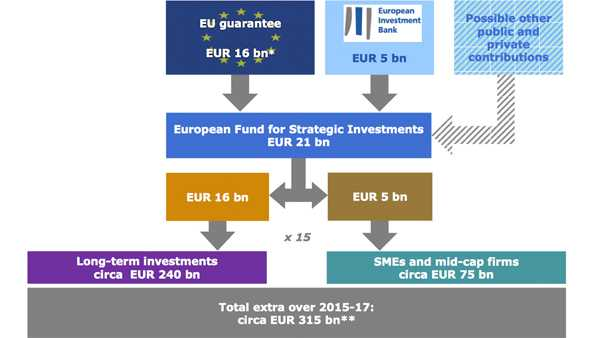 EU-Kommission will 315 Milliarden Euro in Breitband und Energienetze leiten