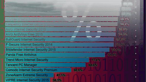Mängel beim Selbstschutz von Antiviren-Software