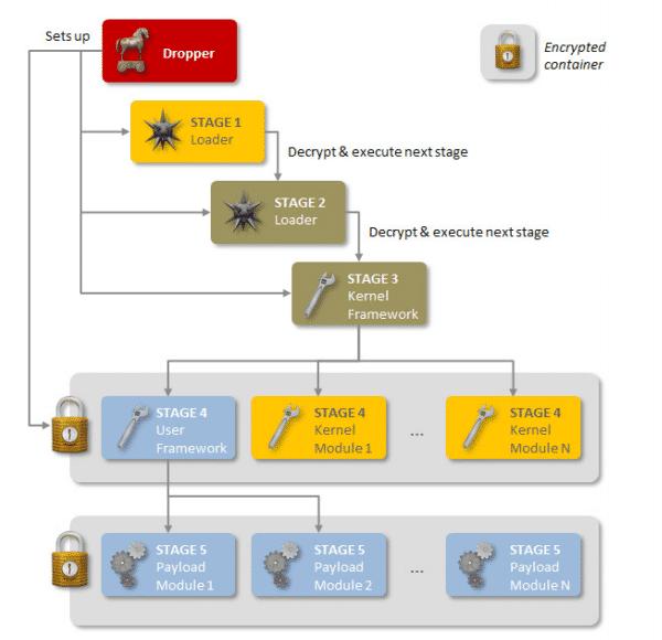 Regin setzt auf eine mehrstufige, modulare Architektur. Daten und Spezialmodule liegen in verschlüsselten Container-Dateien.
