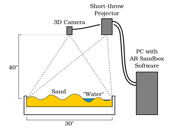 Im Prinzip ganz einfach: Kinect in der Mitte, Beamer daneben, Sandkiste unten und dann: Licht aus, Beamer an.