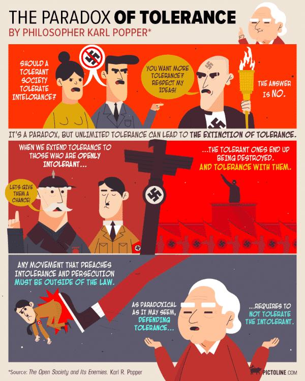 Nach den Unruhen in Charlottesville wird in sozialen Medien ein Comic über Karl Poppers Paradox der Toleranz herumgereicht. Uneingeschränkte Toleranz führt mit Notwendigkeit zum Verschwinden der Toleranz.