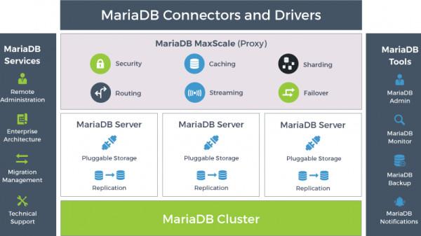 MariaDB schnürt Datenbank-Paket TX 2.0