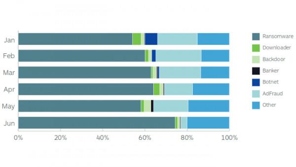 Malwarebytes-Bericht: Erpressungstrojaner jetzt mehr als zwei Drittel aller Malware