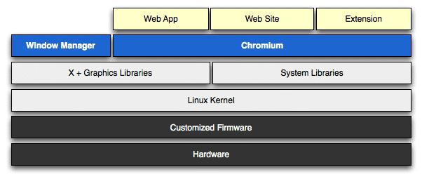 Google Chrome OS Architektur