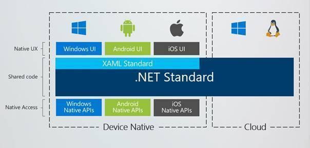 .NET Standard und XAML-Standard, wobei sich letzterer erst mal nicht auf Linux und macOS erstreckt (Abb. 2).