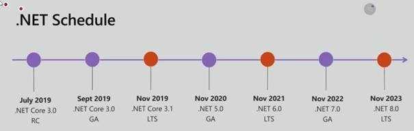 Zeitplan für die kommenden .NET-Versionen