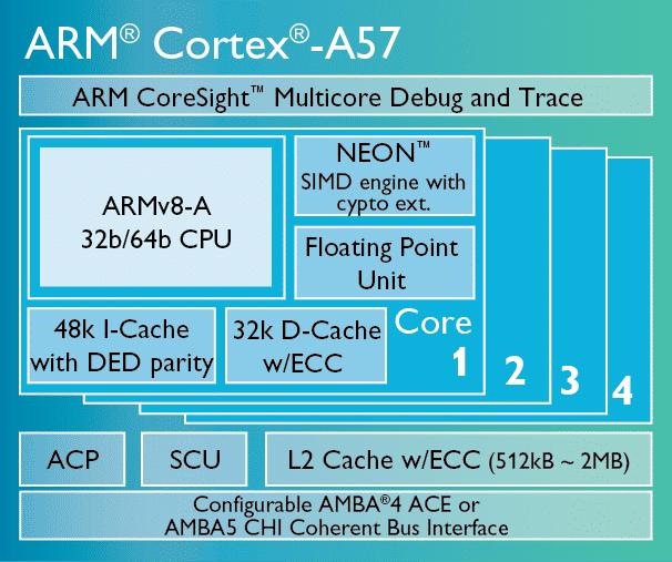 Der Cortex A-57 von ARM.