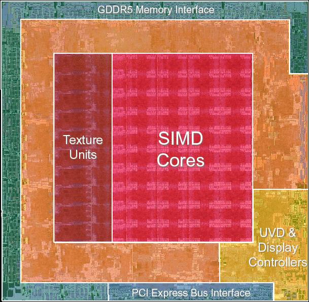 Auch bei AMD belegen die Shader-ALUs den größten Teil der 260 Quadratmillimeter großen Chipfläche.