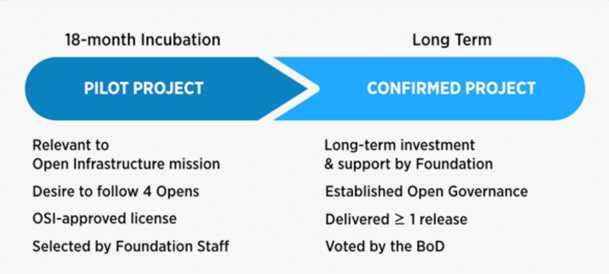 Roadmap für den Weg vom Pilot- zum bestätigten Projekt