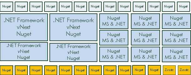 Microsoft entwickelt nun an einer Version des .NET Frameworks, das aus Nuget-Komponenten besteht (Abb. 3)