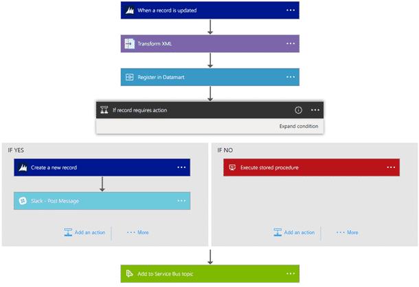 Das Beispieldiagramm reagiert auf eine Änderung in CRM Online und verwendet eine logische Verzweigung.