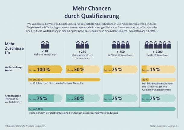 Information der Bundesregierung  Wandel am Arbeitsmarkt: Arbeitsagentur zahlt für Qualifizierung Unbenannt 2 de9e144a9be0d0e1