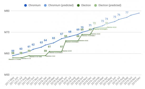 Cross-Plattform-Framework: GitHub konkretisiert Zeitplan für
