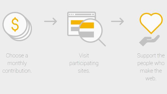 Google Contributor: Zahlen statt Werbung