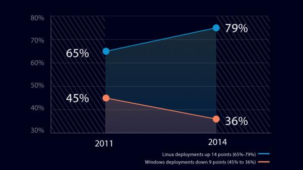 Große Unternehmen: Linux gewinnt zu Lasten von Windows