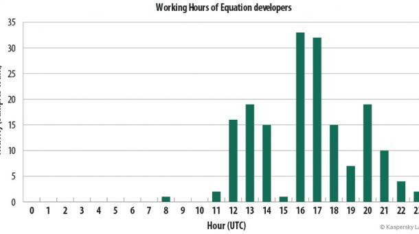 Equation Group: Trojaner-Entwickler sind schwer zu enttarnen