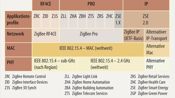 Smart-Home-Prozessor für ZigBee-3.0-Funk beherrscht NFC