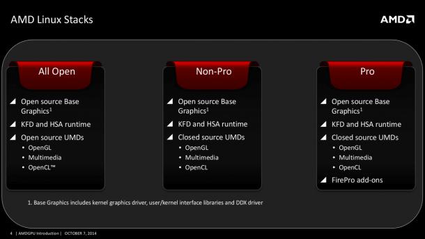 Neue quelloffene Linux-Treiber für AMD-Grafikchips