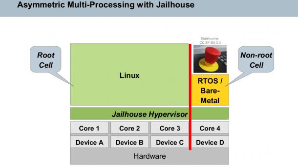 Linux-Hypervisor Jailhouse unterstützt jetzt auch AMD- und ARMv7-Prozessoren