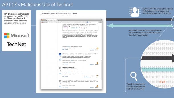 APT17-Malware kommuniziert über das TechNet-Forum