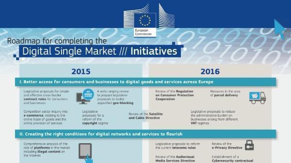 Digitaler Binnenmarkt 2015-2016