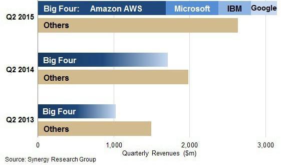 Anteil Cloud-Markt