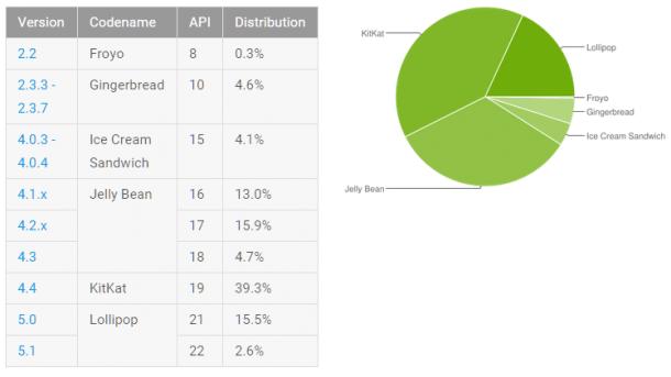 Statistik Android-Verteilung